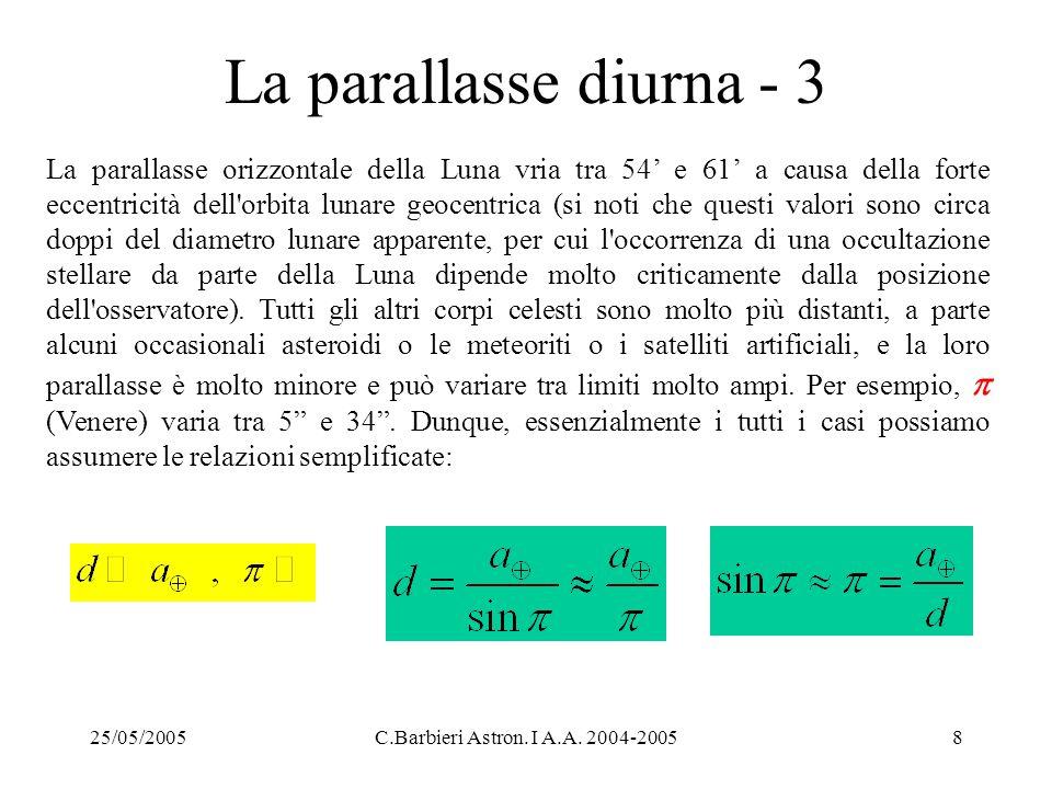 25/05/2005C.Barbieri Astron. I A.A. 2004-20058 La parallasse diurna - 3 La parallasse orizzontale della Luna vria tra 54' e 61' a causa della forte ec