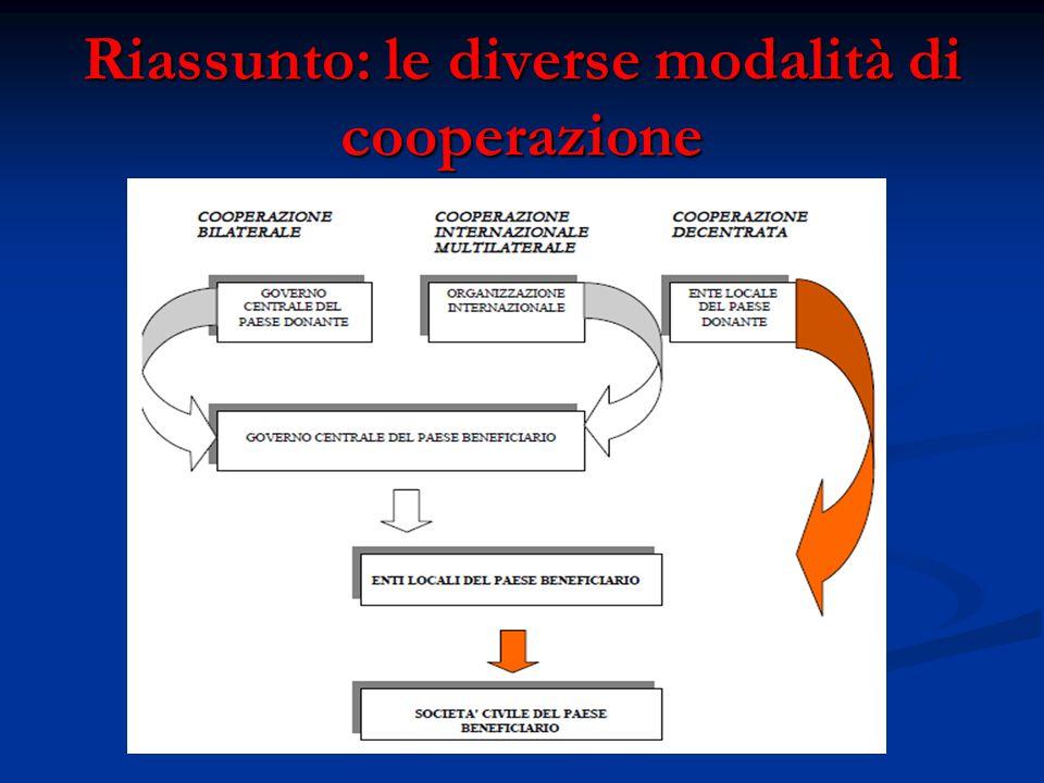 Riassunto: le diverse modalità di cooperazione