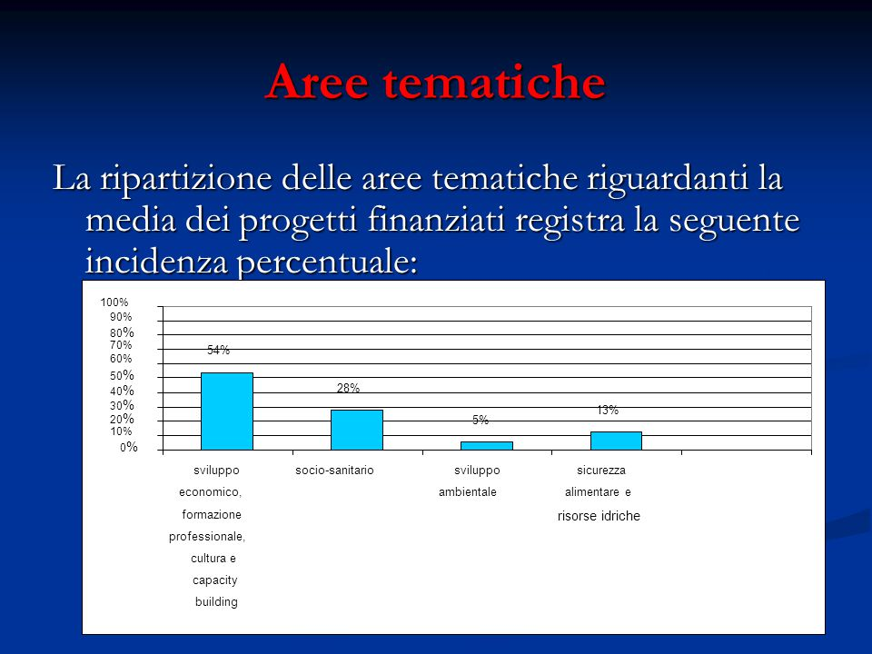 Aree tematiche La ripartizione delle aree tematiche riguardanti la media dei progetti finanziati registra la seguente incidenza percentuale: 54% 28% 5