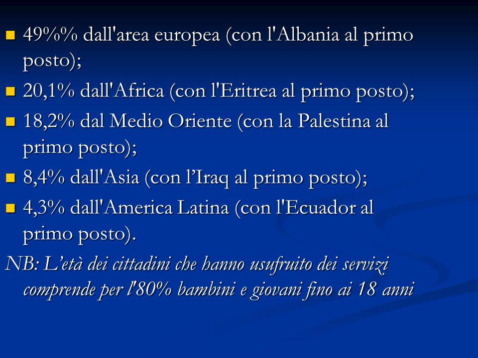 49% dall'area europea (con l'Albania al primo posto); 49% dall'area europea (con l'Albania al primo posto); 20,1% dall'Africa (con l'Eritrea al primo