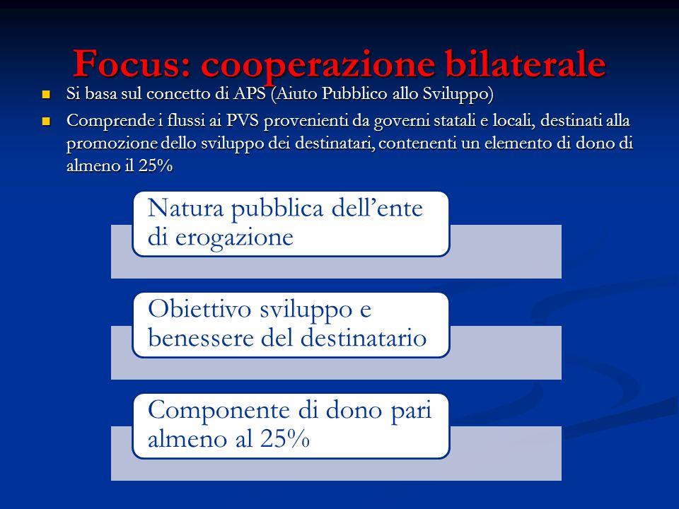 Focus: cooperazione bilaterale Si basa sul concetto di APS (Aiuto Pubblico allo Sviluppo) Si basa sul concetto di APS (Aiuto Pubblico allo Sviluppo) Comprende i flussi ai PVS provenienti da governi statali e locali, destinati alla promozione dello sviluppo dei destinatari, contenenti un elemento di dono di almeno il 25% Comprende i flussi ai PVS provenienti da governi statali e locali, destinati alla promozione dello sviluppo dei destinatari, contenenti un elemento di dono di almeno il 25% Natura pubblica dell'ente di erogazione Obiettivo sviluppo e benessere del destinatario Componente di dono pari almeno al 25%