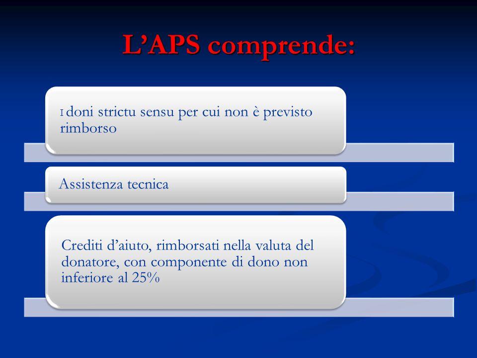 L'APS comprende: I doni strictu sensu per cui non è previsto rimborso Assistenza tecnica Crediti d'aiuto, rimborsati nella valuta del donatore, con co