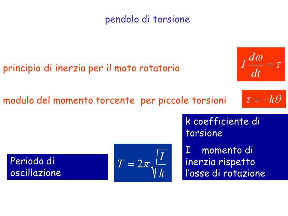 Calcolo del periodo di oscillazione del pendolo di torsione equazione del moto rotatorio del pendolo di torsione: k coefficiente di torsione I momento di inerzia rispetto l'asse di rotazione moto armonico semplice ripassare fisica I !!