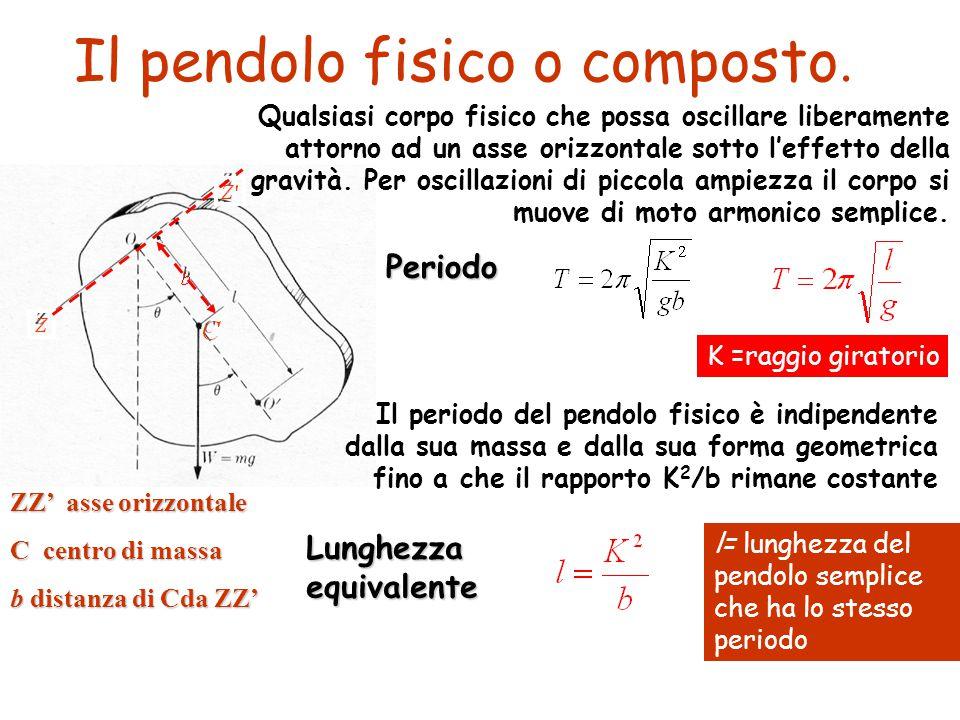 Il pendolo fisico o composto. ZZ' asse orizzontale C centro di massa b distanza di Cda ZZ' l= lunghezza del pendolo semplice che ha lo stesso periodo