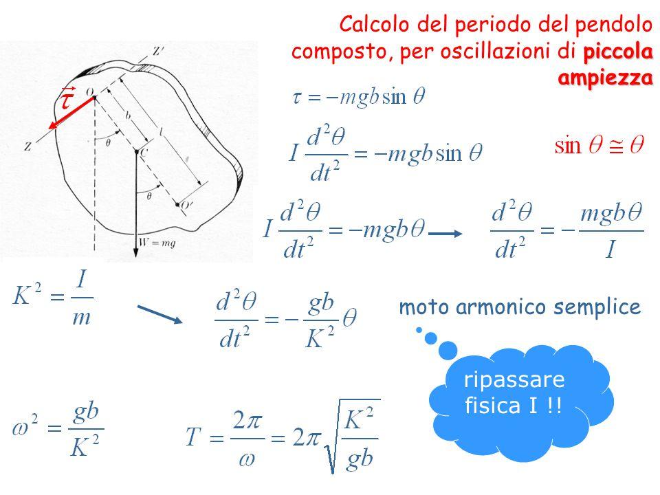 Esercizio Un anello di raggio 0,10m è sospeso su una sbarra, come mostrato in figura.