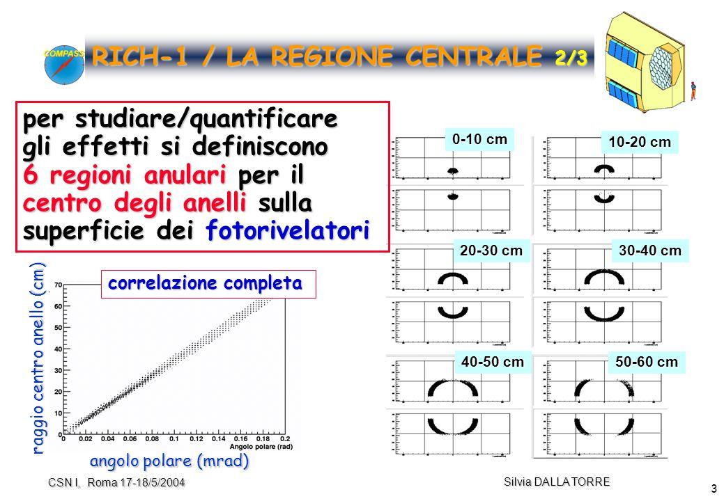 14 Silvia DALLA TORRE CSN I, Roma 17-18/5/2004 Upgrade REGIONE CENTRALE 5/8 principio p selected with TOF  selected with TOF test beam nel 2003 (studi RICH-2) nuova campagna di test beam prevista a fine agosto 2004