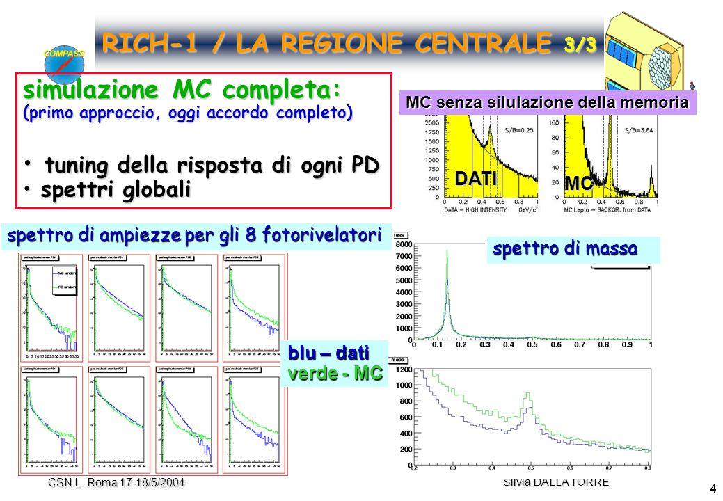 4 Silvia DALLA TORRE CSN I, Roma 17-18/5/2004 RICH-1 / LA REGIONE CENTRALE 3/3 simulazione MC completa: (primo approccio, oggi accordo completo) tuning della risposta di ogni PD tuning della risposta di ogni PD spettri globali spettri globali spettro di ampiezze per gli 8 fotorivelatori spettro di massa blu – dati verde - MC DATI MC MC senza silulazione della memoria