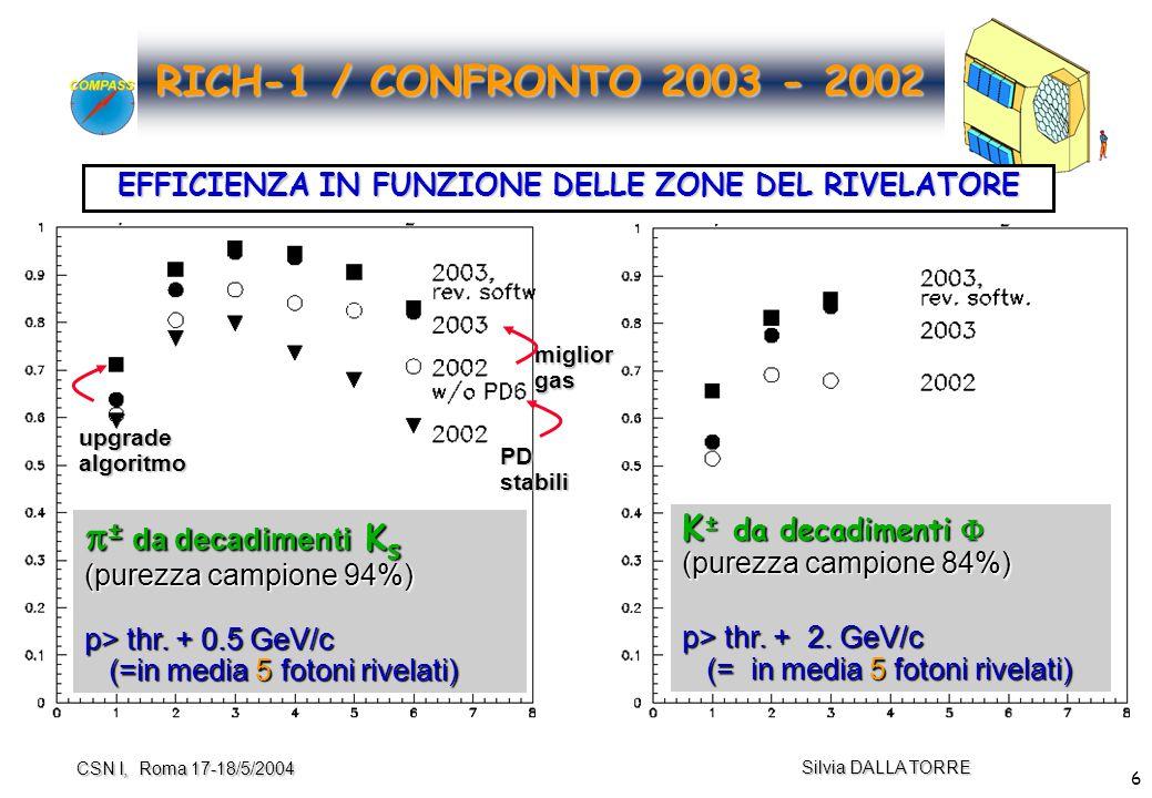 17 Silvia DALLA TORRE CSN I, Roma 17-18/5/2004 Upgrade REGIONE CENTRALE 8/8  stima preliminare numero fotoni rivelati (scalando, conservativamente, dal test-beam) : N x 1.8 (scalando, conservativamente, dal test-beam) : N x 1.8 (aumento efficienza pattern recognition !) (aumento efficienza pattern recognition !)  risoluzione angolare calcolata per fotone singolo :  x 1.4  compensazione N –  risoluzione angolare per anello: ~immutata risoluzione angolare per anello: ~immutata  memoria rivelatori + read-out ~ 5 ns (dal test beam); attualmente ~2.5  s ~ 5 ns (dal test beam); attualmente ~2.5  s  studi Monte Carlo avviati