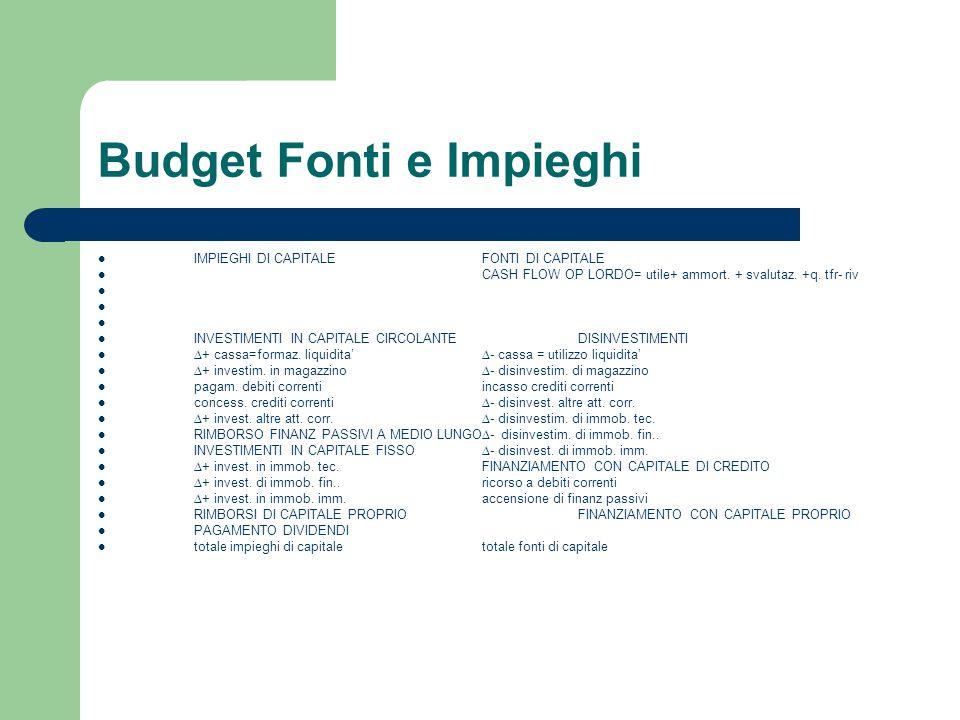 Budget Fonti e Impieghi IMPIEGHI DI CAPITALE FONTI DI CAPITALE CASH FLOW OP LORDO= utile+ ammort.