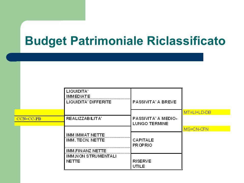 Budget Patrimoniale Riclassificato