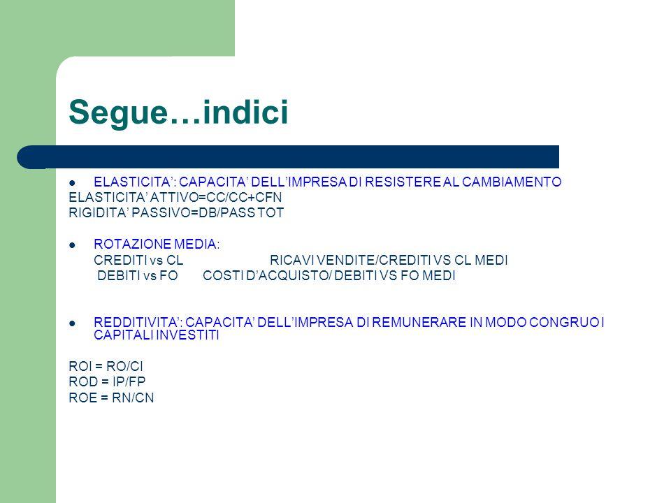 Segue…indici ELASTICITA': CAPACITA' DELL'IMPRESA DI RESISTERE AL CAMBIAMENTO ELASTICITA' ATTIVO=CC/CC+CFN RIGIDITA' PASSIVO=DB/PASS TOT ROTAZIONE MEDIA: CREDITI vs CLRICAVI VENDITE/CREDITI VS CL MEDI DEBITI vs FOCOSTI D'ACQUISTO/ DEBITI VS FO MEDI REDDITIVITA': CAPACITA' DELL'IMPRESA DI REMUNERARE IN MODO CONGRUO I CAPITALI INVESTITI ROI = RO/CI ROD = IP/FP ROE = RN/CN