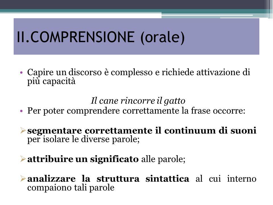 II.COMPRENSIONE (orale) Capire un discorso è complesso e richiede attivazione di più capacità Il cane rincorre il gatto Per poter comprendere corretta