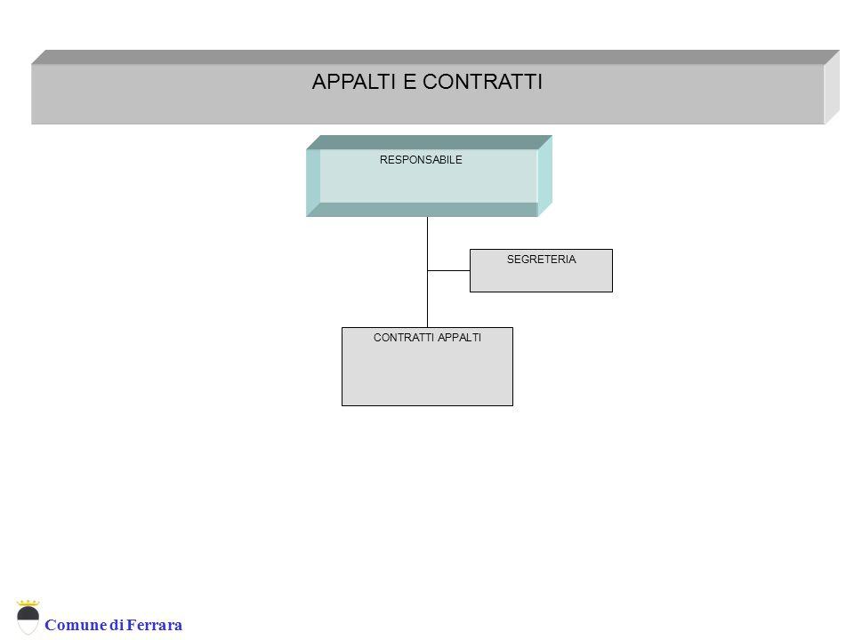 Comune di Ferrara APPALTI E CONTRATTI RESPONSABILE Appalti e Contratti CONTRATTI APPALTI SEGRETERIA