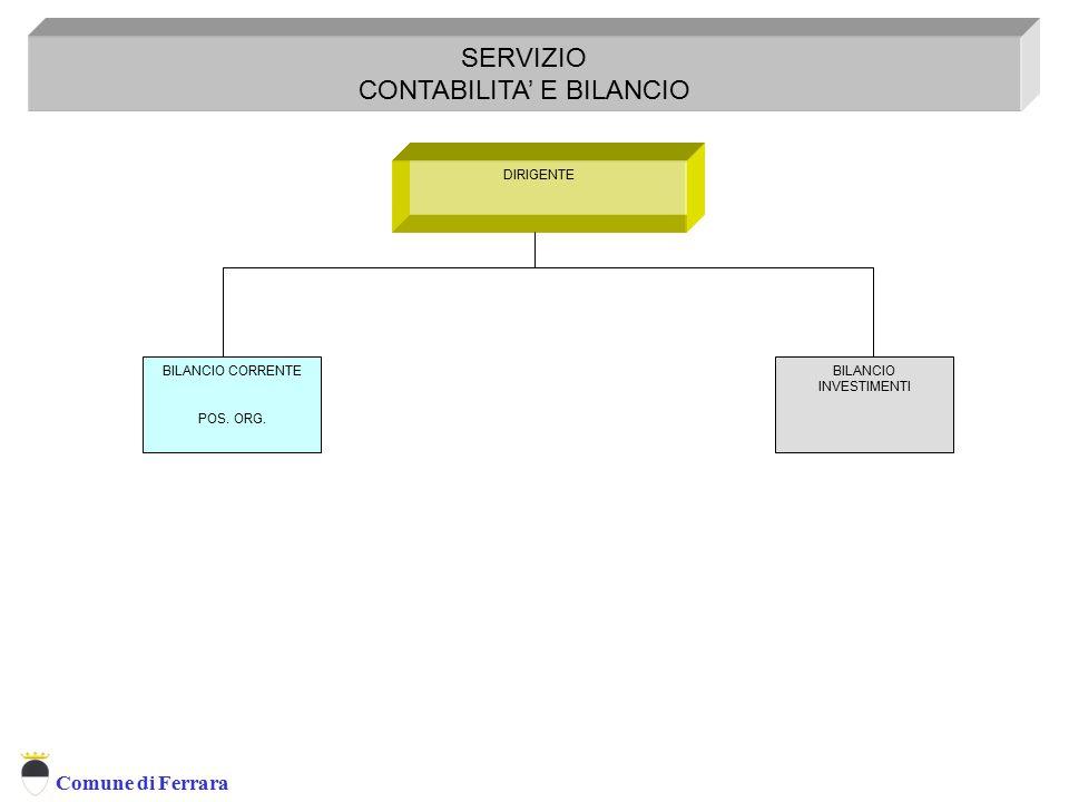 Comune di Ferrara DIRIGENTE SERVIZIO CONTABILITA' E BILANCIO Servizio Contabilità e Bilancio BILANCIO CORRENTE POS. ORG. BILANCIO INVESTIMENTI