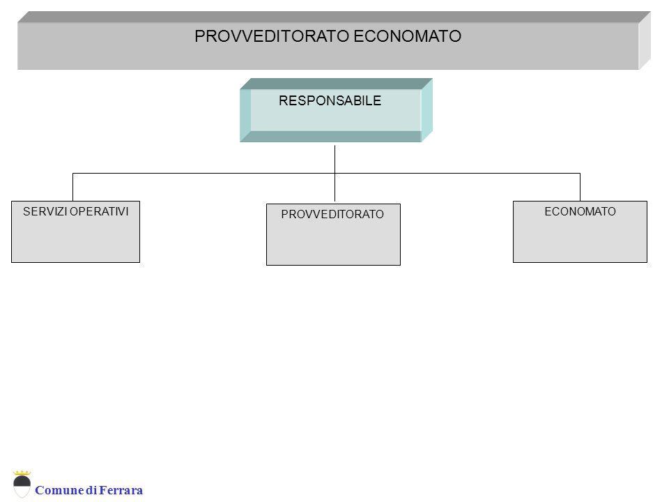 Comune di Ferrara PROVVEDITORATO ECONOMATO RESPONSABILE PROVVEDITORATO Provveditorato Economato ECONOMATOSERVIZI OPERATIVI