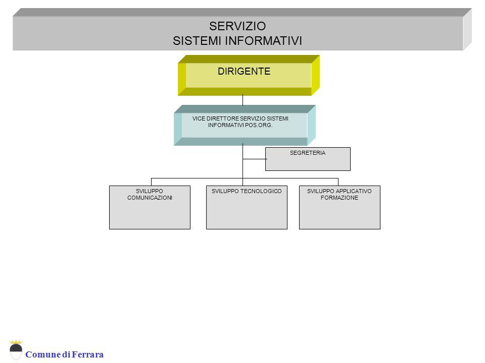Comune di Ferrara DIRIGENTE SERVIZIO SISTEMI INFORMATIVI Servizio Sistemi Informativi SEGRETERIA SVILUPPO COMUNICAZIONI SVILUPPO TECNOLOGICOSVILUPPO A
