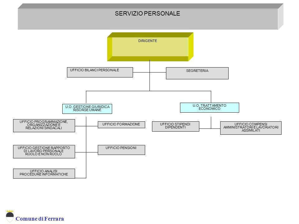 Comune di Ferrara DIRIGENTE SEGRETERIA SERVIZIO PERSONALE SERVIZIO ORGANIZZAZIONE FORMAZIONE E GESTIONE RISORSE UMANE UFFICIO BILANCI PERSONALE U.O. G
