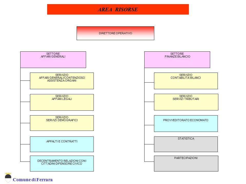 Comune di Ferrara SERVIZIO AFFARI GENERALI/CONTENZIOSO ASSISTENZA ORGANI PARTECIPAZIONI SETTORE AFFARI GENERALI ad interim) SETTORE FINANZE BILANCIO S