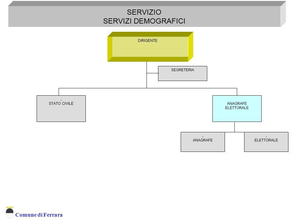 Comune di Ferrara DIRIGENTE SERVIZIO SERVIZI DEMOGRAFICI Servizio Servizi Demografici. STATO CIVILE SEGRETERIA ANAGRAFE ELETTORALE. ANAGRAFE. ELETTORA