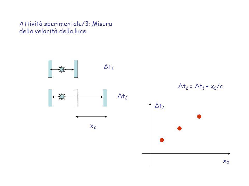 Attività sperimentale/3: Misura della velocità della luce Δt1Δt1 Δt2Δt2 x2x2 x2x2 Δt2Δt2 Δt 2 = Δt 1 + x 2 /c