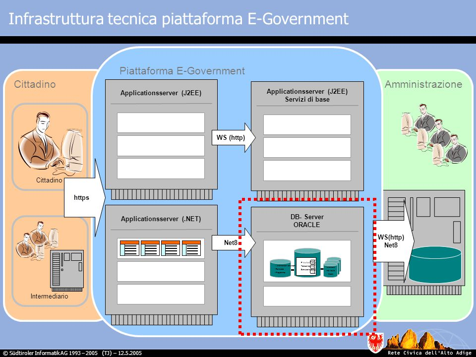© Südtiroler Informatik AG 1993 – 2005 (TJ) – 12.5.2005 Cittadino Intermediario Cittadino Amministrazione Infrastruttura tecnica piattaforma E-Government E-Government-Service-Area AccountsData Piattaforma E-Government Applicationsserver (J2EE)Applicationsserver (.NET) Applicationsserver (J2EE) Servizi di base DB- Server ORACLE Verfahrensanweisungen Formulare Programme Verfahrens- Individulle Daten E-Verfahren mit: Transaktionsnr.