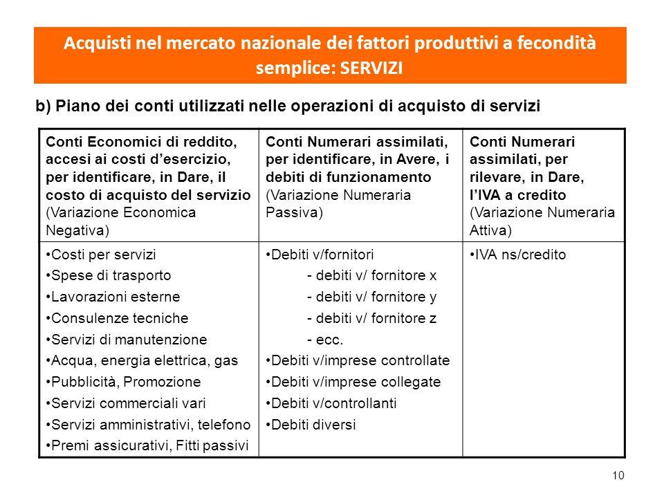 10 Conti Economici di reddito, accesi ai costi d'esercizio, per identificare, in Dare, il costo di acquisto del servizio (Variazione Economica Negativ