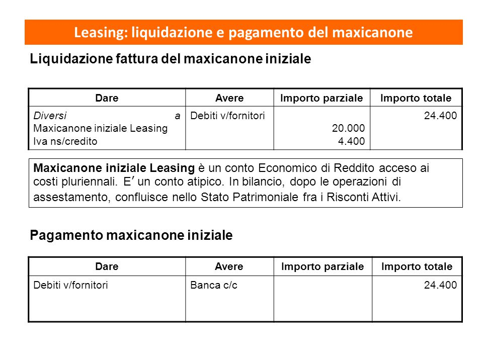 DareAvereImporto parzialeImporto totale Diversi a Maxicanone iniziale Leasing Iva ns/credito Debiti v/fornitori 20.000 4.400 24.400 Liquidazione fattu