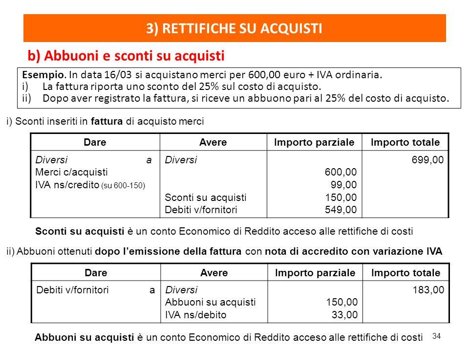 34 Esempio. In data 16/03 si acquistano merci per 600,00 euro + IVA ordinaria. i)La fattura riporta uno sconto del 25% sul costo di acquisto. ii)Dopo
