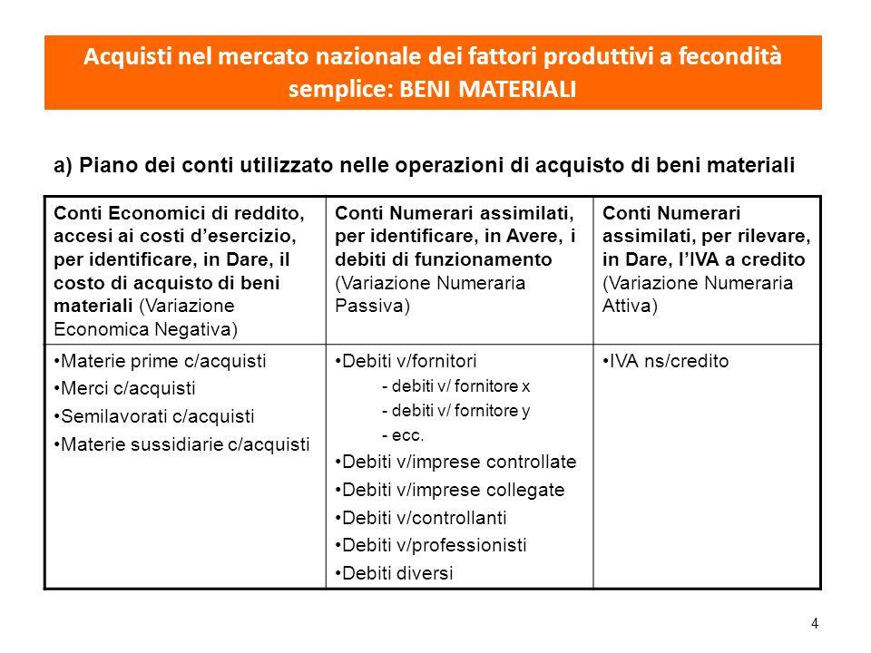 4 Acquisti nel mercato nazionale dei fattori produttivi a fecondità semplice: BENI MATERIALI a) Piano dei conti utilizzato nelle operazioni di acquist