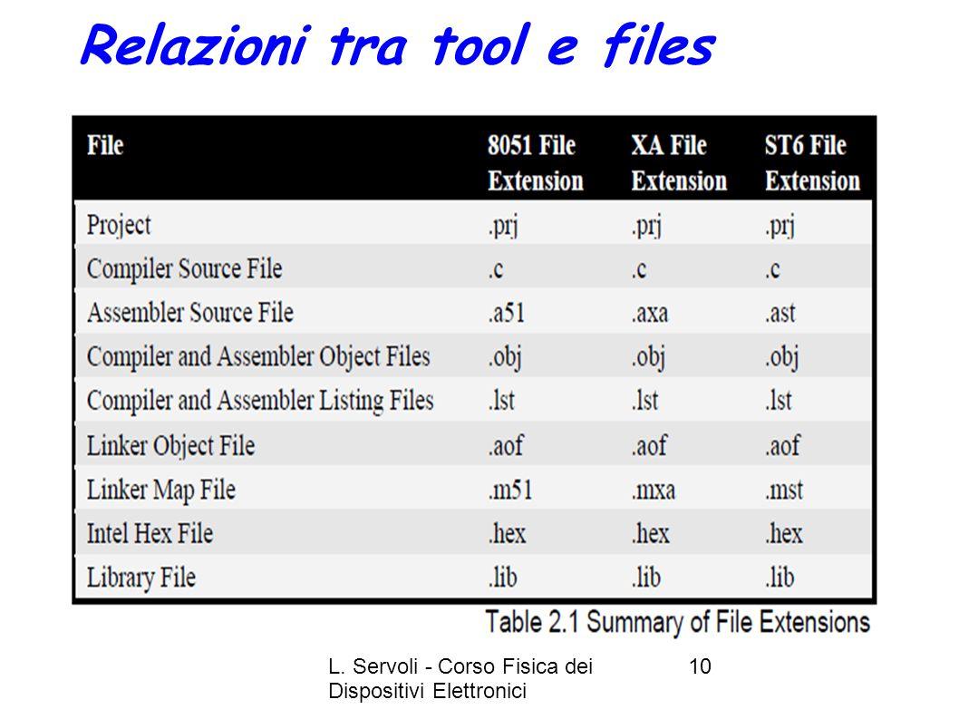 L. Servoli - Corso Fisica dei Dispositivi Elettronici 10 Relazioni tra tool e files