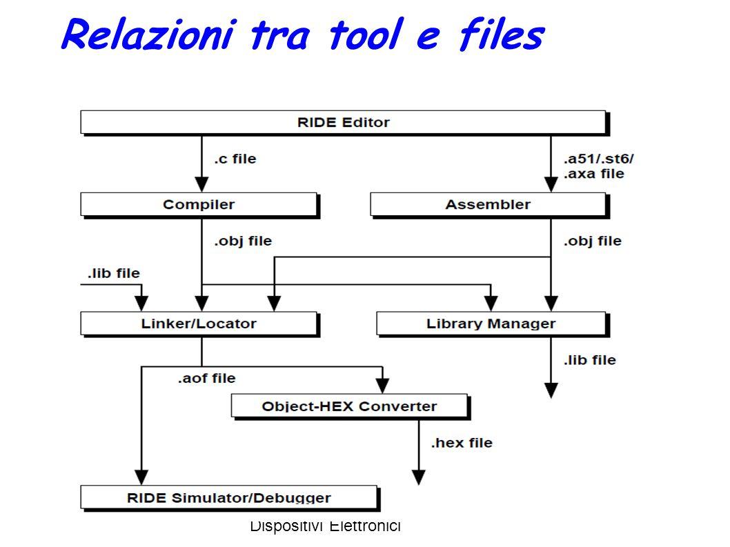 L. Servoli - Corso Fisica dei Dispositivi Elettronici 6 Relazioni tra tool e files