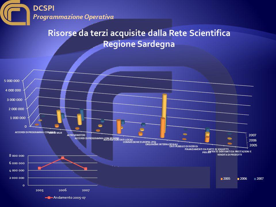 DCSPI Programmazione Operativa Risorse da terzi acquisite dalla Rete Scientifica Regione Sardegna