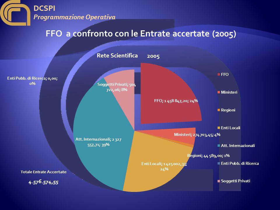 DCSPI Programmazione Operativa FFO a confronto con le Entrate accertate (2005) 2005 Totale Entrate Accertate 4.576.574,55
