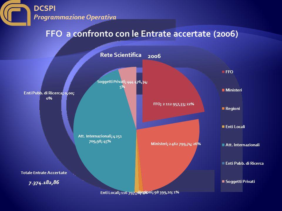 DCSPI Programmazione Operativa FFO a confronto con le Entrate accertate (2006) 2006 Totale Entrate Accertate 7.374.182,86