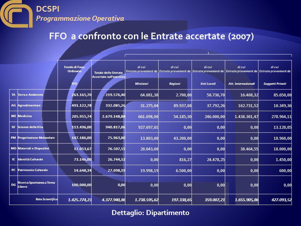 DCSPI Programmazione Operativa Fondo di Funz.