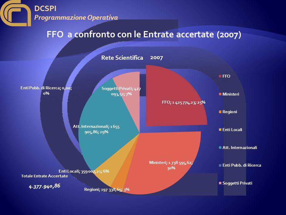 DCSPI Programmazione Operativa FFO a confronto con le Entrate accertate (2007) 2007 Totale Entrate Accertate 4.377.940,86