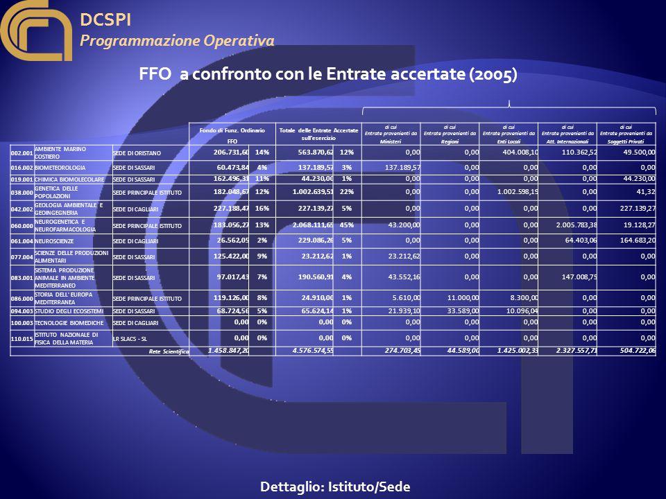 DCSPI Programmazione Operativa FFO a confronto con le Entrate accertate (2005) Dettaglio: Istituto/Sede Fondo di Funz.