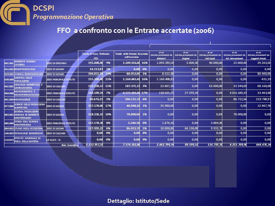 DCSPI Programmazione Operativa FFO a confronto con le Entrate accertate (2006) Dettaglio: Istituto/Sede Fondo di Funz.