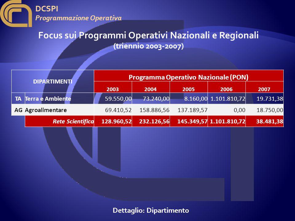 DCSPI Programmazione Operativa Focus sui Programmi Operativi Nazionali e Regionali (triennio 2003-2007) Dettaglio: Dipartimento DIPARTIMENTI Programma Operativo Nazionale (PON) 20032004200520062007 TATerra e Ambiente 59.550,0073.240,008.160,001.101.810,7219.731,38 AGAgroalimentare 69.410,52158.886,56137.189,570,0018.750,00 Rete Scientifica128.960,52232.126,56145.349,571.101.810,7238.481,38