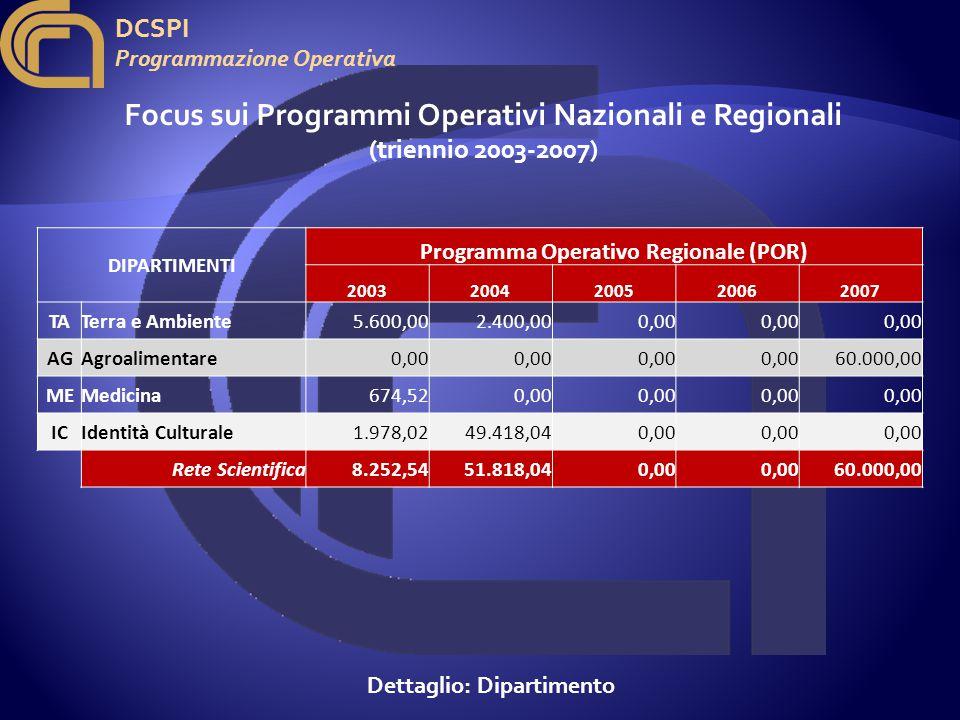 DCSPI Programmazione Operativa Focus sui Programmi Operativi Nazionali e Regionali (triennio 2003-2007) Dettaglio: Dipartimento DIPARTIMENTI Programma Operativo Regionale (POR) 20032004200520062007 TATerra e Ambiente 5.600,002.400,000,00 AGAgroalimentare 0,00 60.000,00 MEMedicina 674,520,00 ICIdentità Culturale 1.978,0249.418,040,00 Rete Scientifica8.252,5451.818,040,00 60.000,00