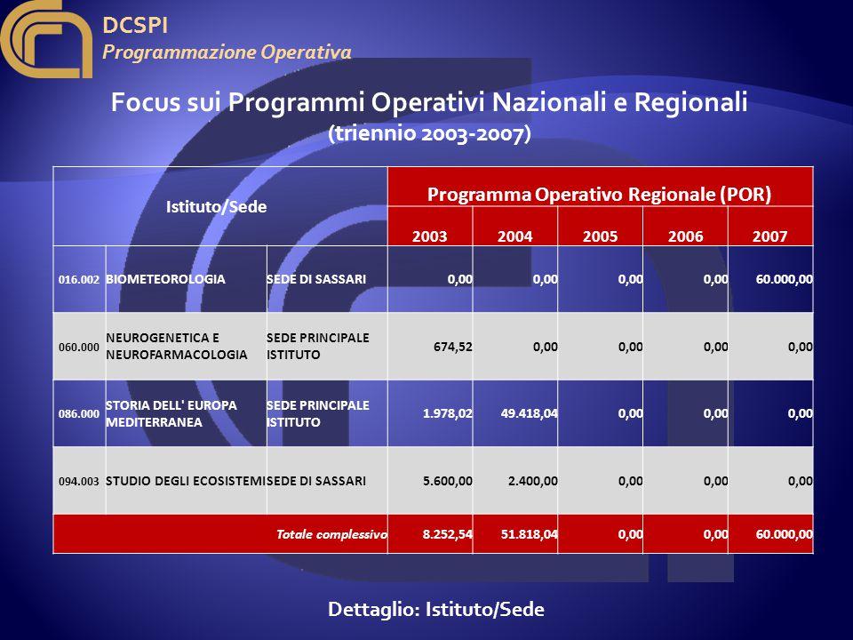 DCSPI Programmazione Operativa Istituto/Sede Programma Operativo Regionale (POR) 20032004200520062007 016.002 BIOMETEOROLOGIASEDE DI SASSARI0,00 60.000,00 060.000 NEUROGENETICA E NEUROFARMACOLOGIA SEDE PRINCIPALE ISTITUTO 674,520,00 086.000 STORIA DELL EUROPA MEDITERRANEA SEDE PRINCIPALE ISTITUTO 1.978,0249.418,040,00 094.003 STUDIO DEGLI ECOSISTEMISEDE DI SASSARI5.600,002.400,000,00 Totale complessivo8.252,5451.818,040,00 60.000,00 Dettaglio: Istituto/Sede Focus sui Programmi Operativi Nazionali e Regionali (triennio 2003-2007)