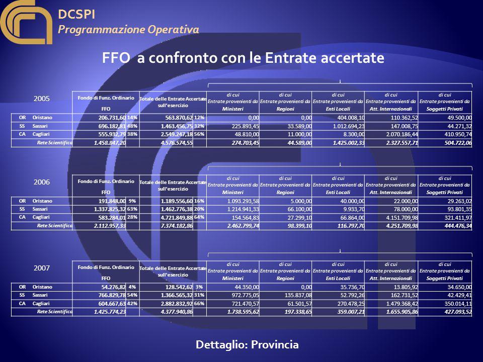 DCSPI Programmazione Operativa 2005 Fondo di Funz.