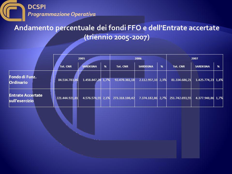 DCSPI Programmazione Operativa Andamento percentuale dei fondi FFO e dell Entrate accertate (triennio 2005-2007) 200520062007 Tot.