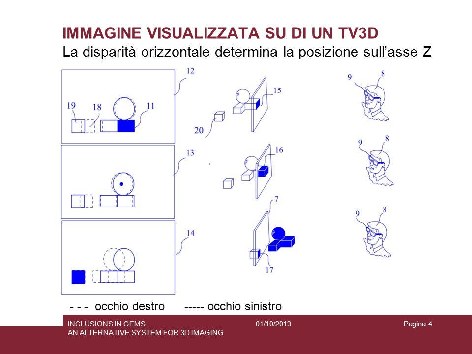 01/10/2013INCLUSIONS IN GEMS: AN ALTERNATIVE SYSTEM FOR 3D IMAGING Pagina 4 IMMAGINE VISUALIZZATA SU DI UN TV3D - - - occhio destro ----- occhio sinis