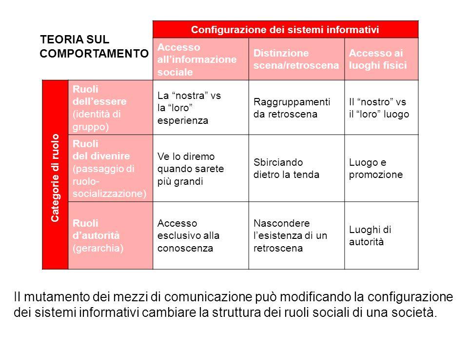 Configurazione dei sistemi informativi Accesso all'informazione sociale Distinzione scena/retroscena Accesso ai luoghi fisici Ruoli dell'essere (ident