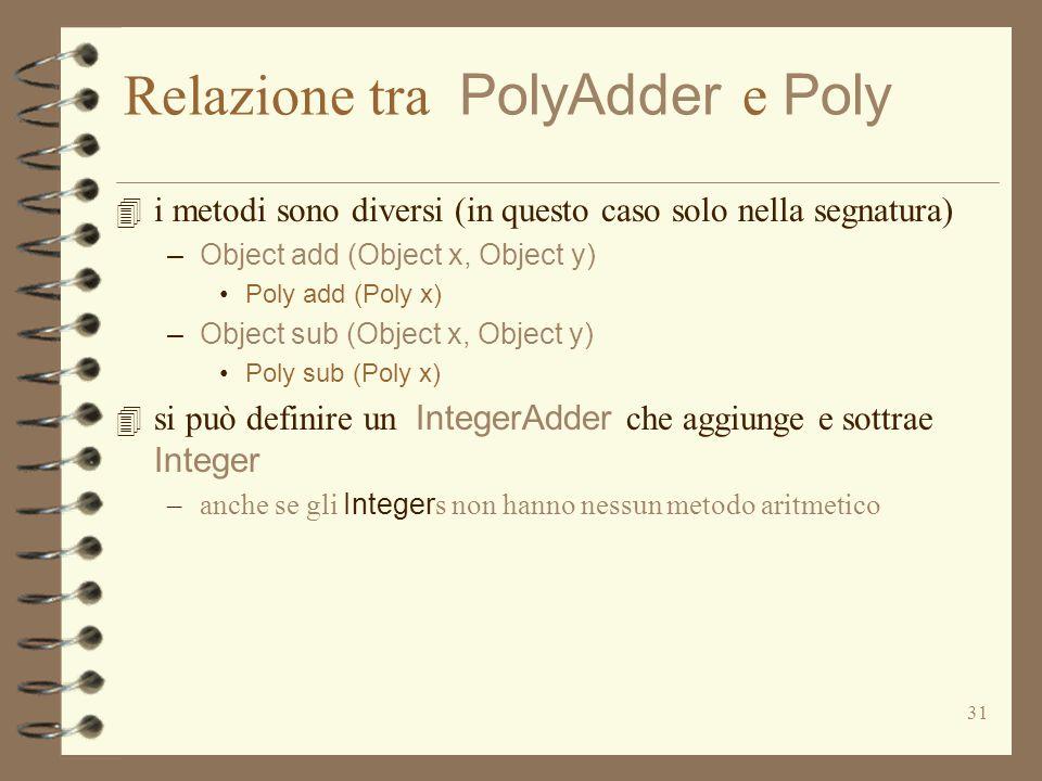31 Relazione tra PolyAdder e Poly 4 i metodi sono diversi (in questo caso solo nella segnatura) – Object add (Object x, Object y) Poly add (Poly x) – Object sub (Object x, Object y) Poly sub (Poly x)  si può definire un IntegerAdder che aggiunge e sottrae Integer –anche se gli Integer s non hanno nessun metodo aritmetico