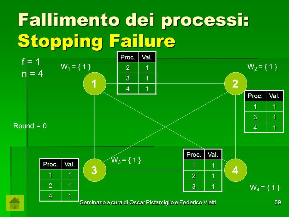 Seminario a cura di Oscar Pistamiglio e Federico Vietti 59 Fallimento dei processi: Stopping Failure Proc.Val. 21 31 41 Proc.Val.11 31 41 Proc.Val.11