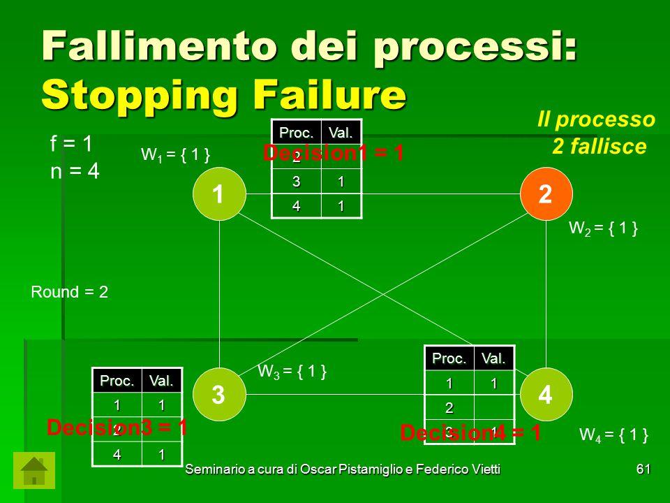 Seminario a cura di Oscar Pistamiglio e Federico Vietti 61 Fallimento dei processi: Stopping Failure Proc.Val. 2 31 41 Proc.Val.11 2 41 f = 1 n = 4 1
