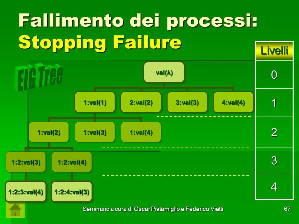 Seminario a cura di Oscar Pistamiglio e Federico Vietti 67 Fallimento dei processi: Stopping Failure val(λ) 1:val(1) 1:val(2) 1:2:val(3) 1:2:3:val(4)