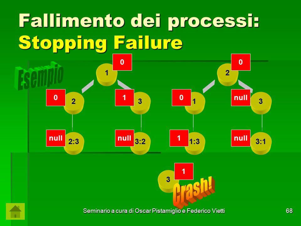 Seminario a cura di Oscar Pistamiglio e Federico Vietti 68 Fallimento dei processi: Stopping Failure 1 23 2:33:2 2 13 1:33:1 3 1 00 010null 1